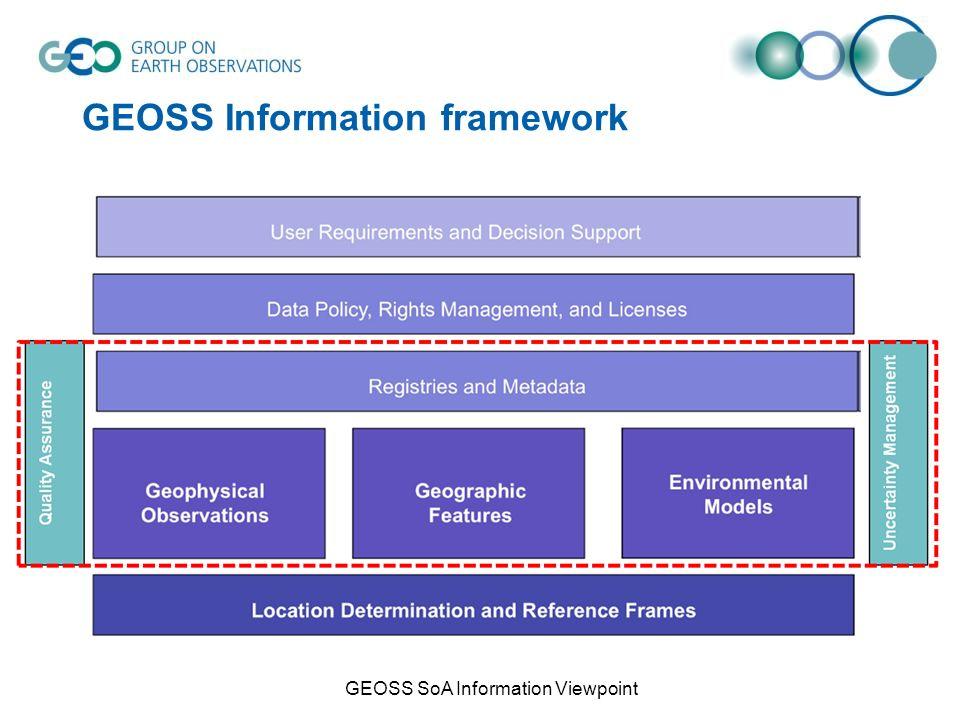 GEOSS Information framework GEOSS SoA Information Viewpoint