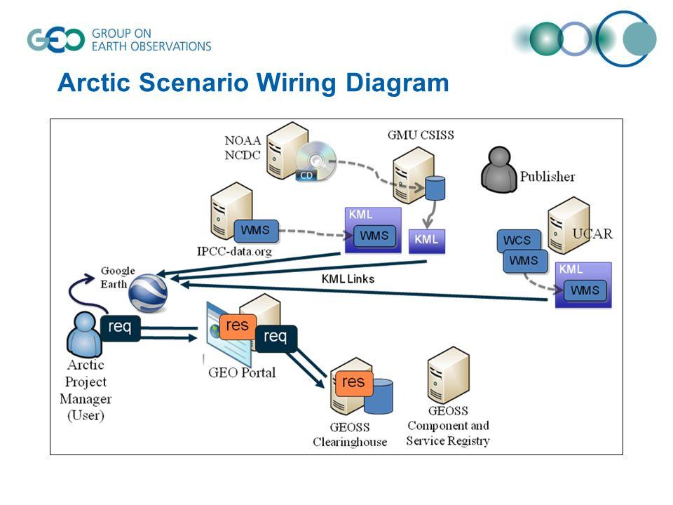 Arctic Scenario Wiring Diagram