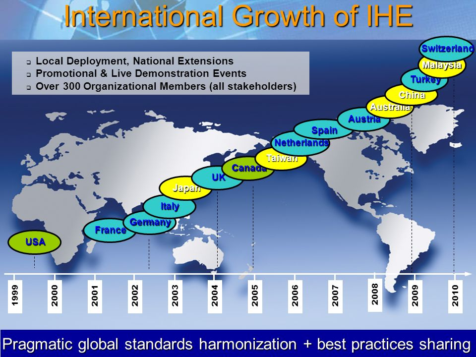 11 International Growth of IHE France Local Deployment, National Extensions Promotional & Live Demonstration Events Over 300 Organizational Members (a