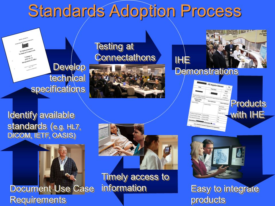 19 Standards Adoption Process Document Use Case Requirements Identify available standards ( e.g. HL7, DICOM, IETF, OASIS) Develop technical specificat