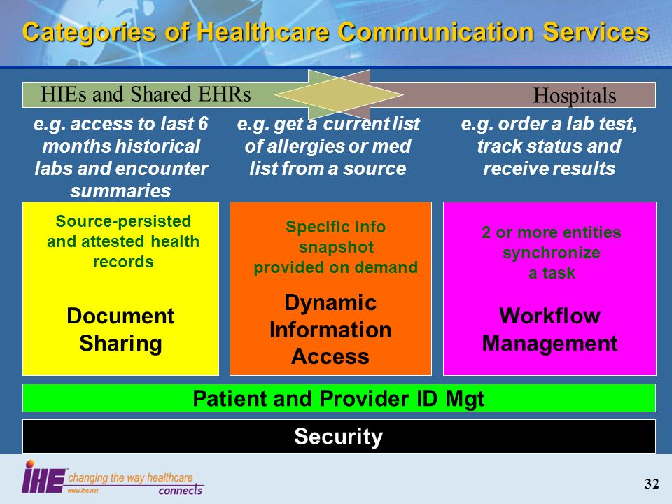 32 Categories of Healthcare Communication Services Security Document Sharing Patient and Provider ID Mgt Dynamic Information Access Workflow Managemen