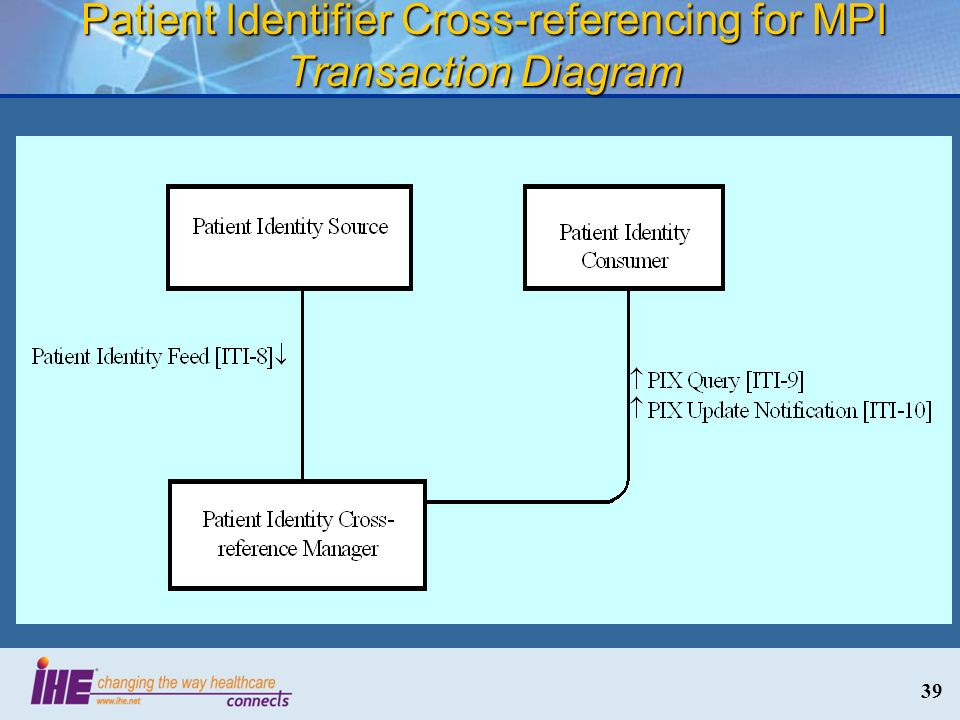 39 Patient Identifier Cross-referencing for MPI Transaction Diagram