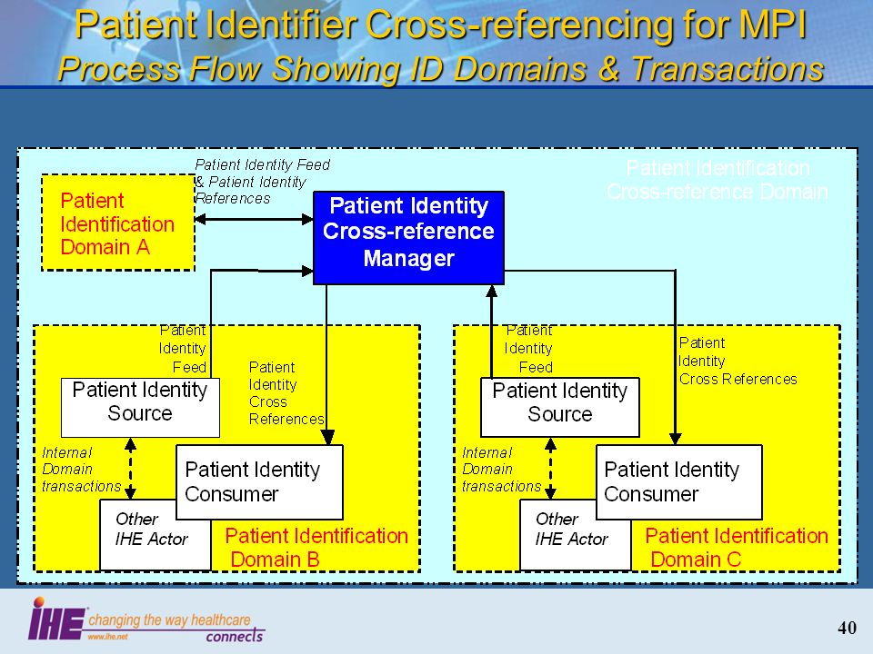 40 Patient Identifier Cross-referencing for MPI Process Flow Showing ID Domains & Transactions