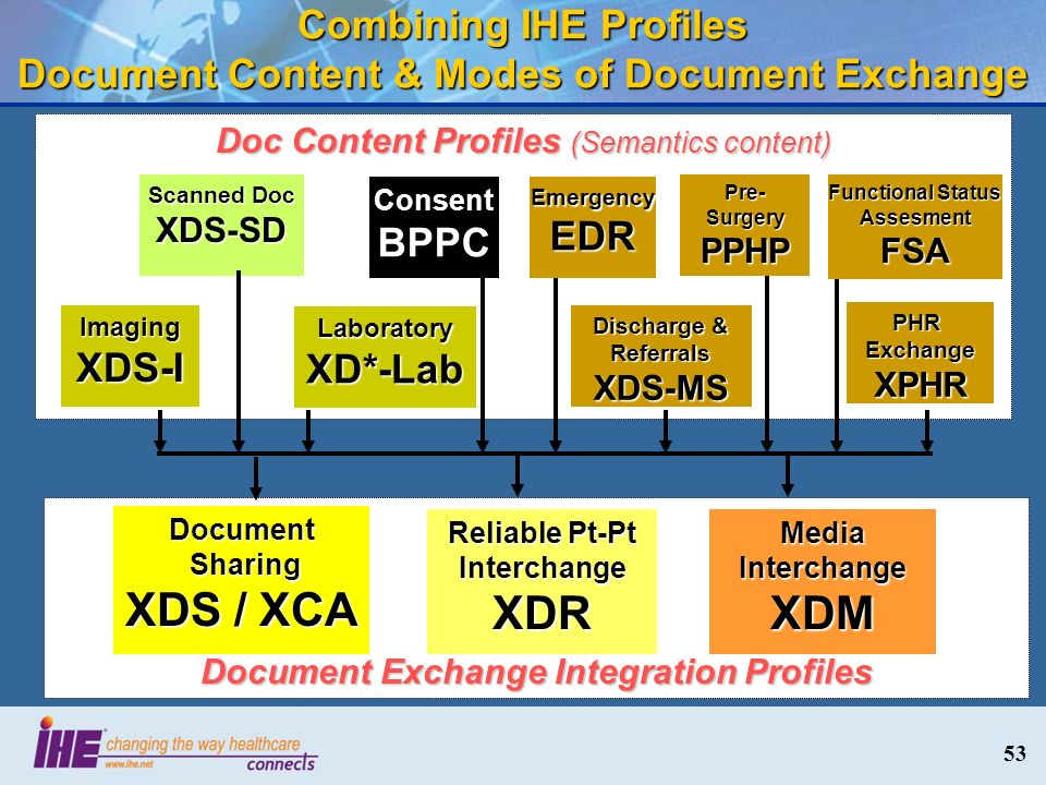 53 Combining IHE Profiles Document Content & Modes of Document Exchange Document Exchange Integration Profiles Document Sharing XDS / XCA Sharing XDS