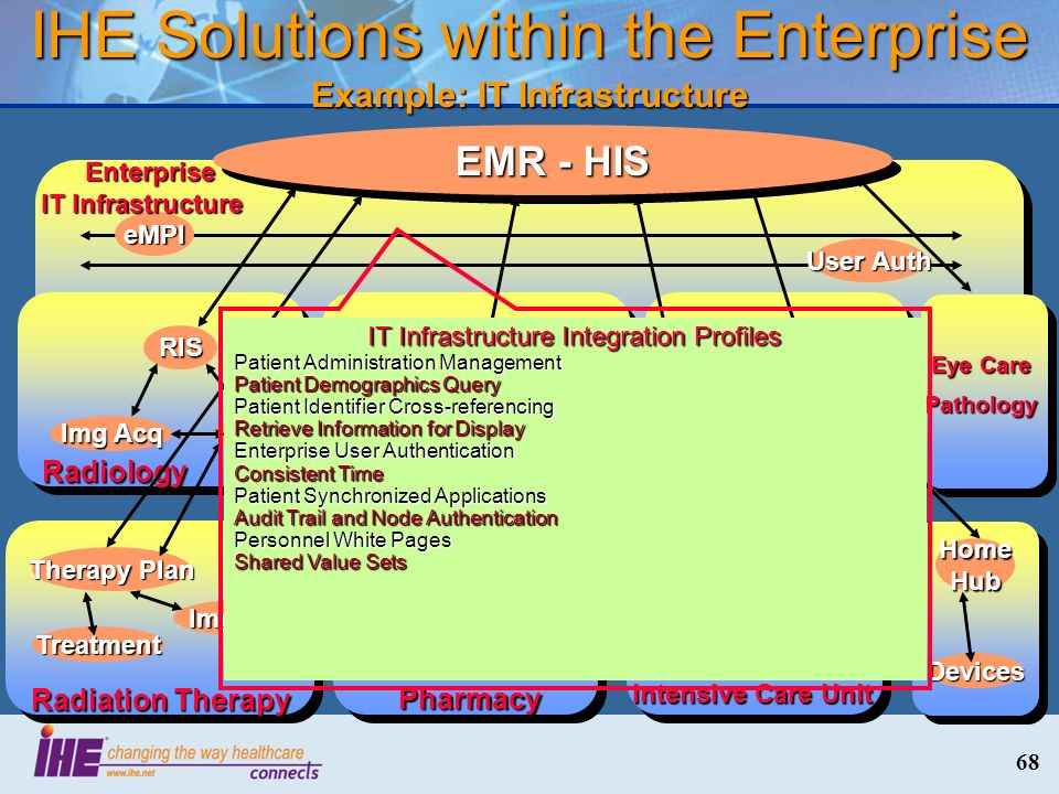 68 IHE Solutions within the Enterprise Example: IT Infrastructure eMPI User Auth Enterprise IT Infrastructure Enterprise IT Infrastructure Laboratory