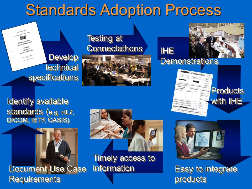 7 Standards Adoption Process Document Use Case Requirements Identify available standards ( e.g. HL7, DICOM, IETF, OASIS) Develop technical specificati