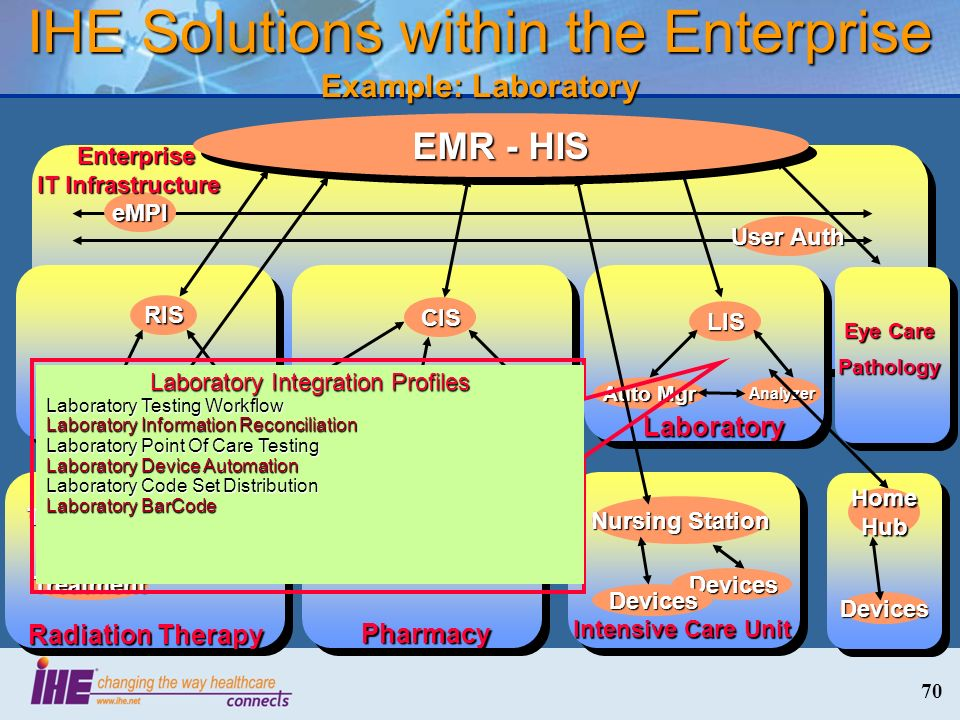 70 IHE Solutions within the Enterprise Example: Laboratory eMPI User Auth Enterprise IT Infrastructure Enterprise IT Infrastructure Laboratory LIS Aut