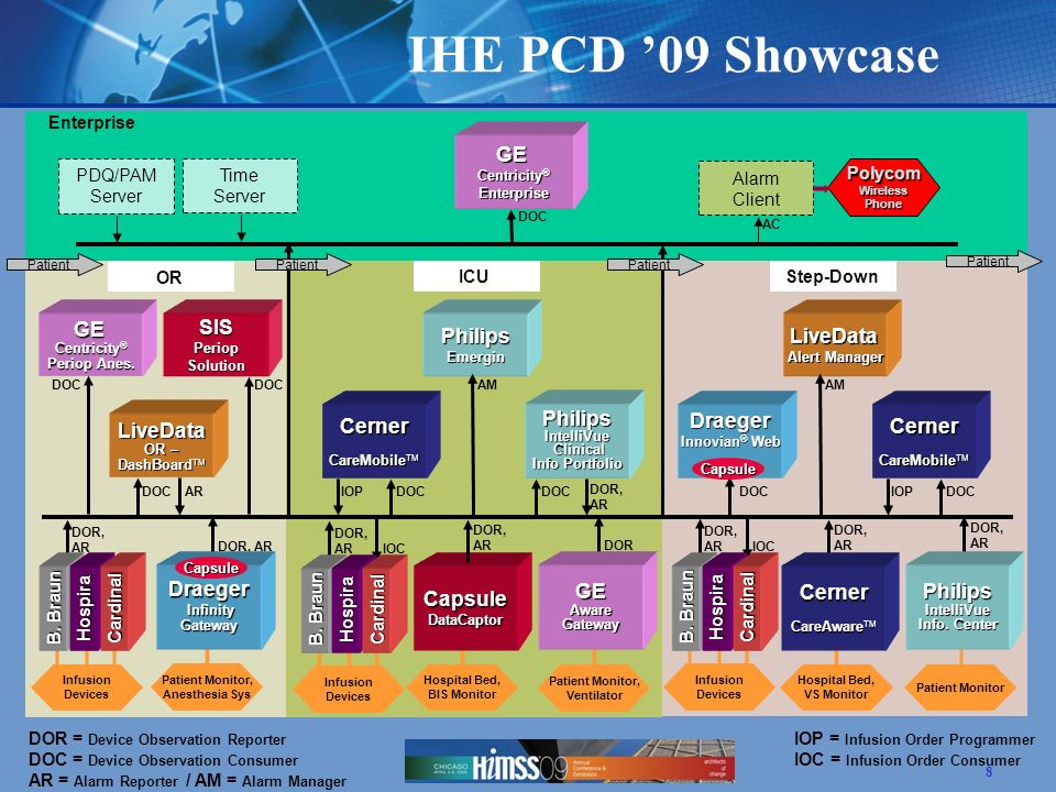 8 GE Centricity ® Periop Anes. Enterprise DOC Patient LiveData OR – DashBoard TM DOR = Device Observation Reporter IOP = Infusion Order Programmer DOC