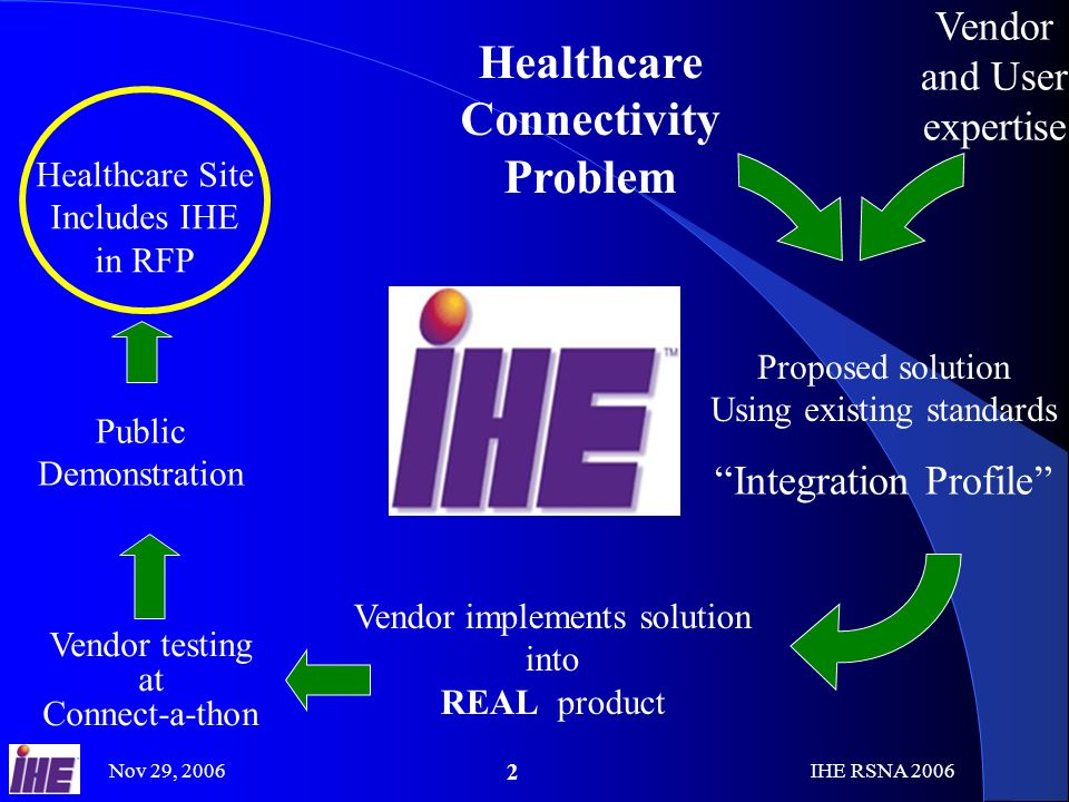 Nov 29, 2006IHE RSNA Healthcare Connectivity Problem Vendor and User expertise Integration Profile Proposed solution Using existing standards Vendor implements solution into REAL product Vendor testing at Connect-a-thon Public Demonstration Healthcare Site Includes IHE in RFP