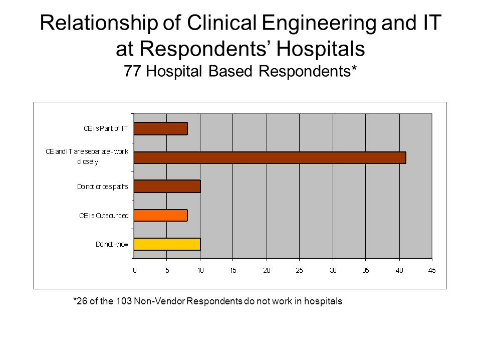 Relationship of Clinical Engineering and IT at Respondents Hospitals 77 Hospital Based Respondents* *26 of the 103 Non-Vendor Respondents do not work in hospitals