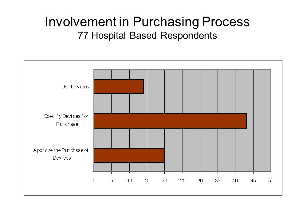 Involvement in Purchasing Process 77 Hospital Based Respondents