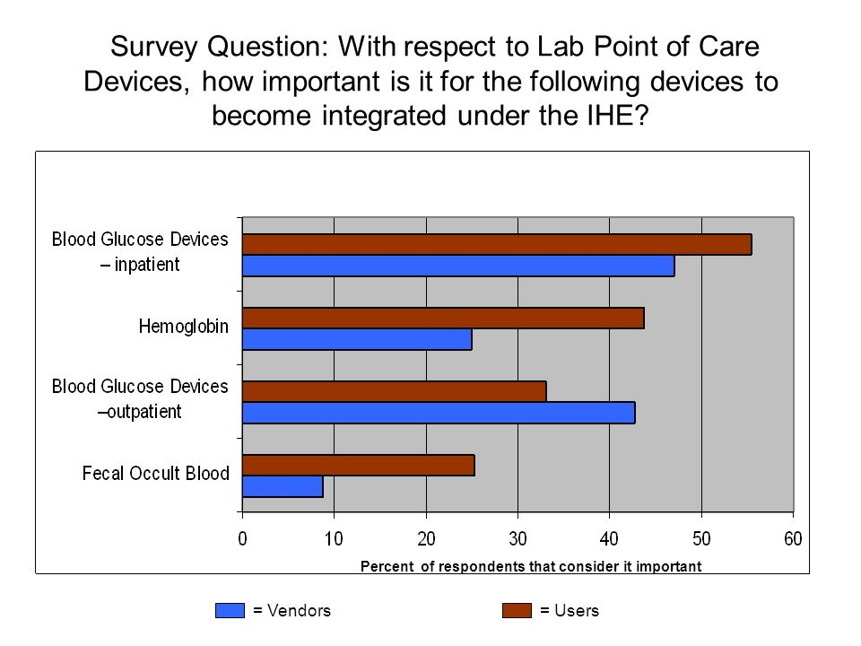 Survey Question: With respect to Lab Point of Care Devices, how important is it for the following devices to become integrated under the IHE.