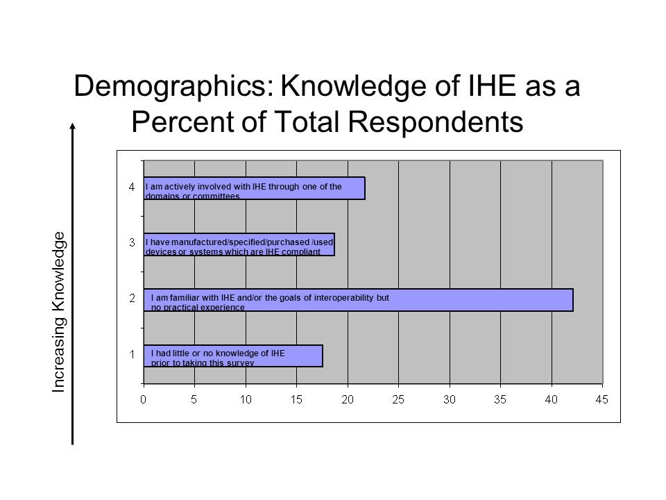 Demographics: Knowledge of IHE as a Percent of Total Respondents I am actively involved with IHE through one of the domains or committees I am familiar with IHE and/or the goals of interoperability but no practical experience I had little or no knowledge of IHE prior to taking this survey I have manufactured/specified/purchased /used devices or systems which are IHE compliant Increasing Knowledge