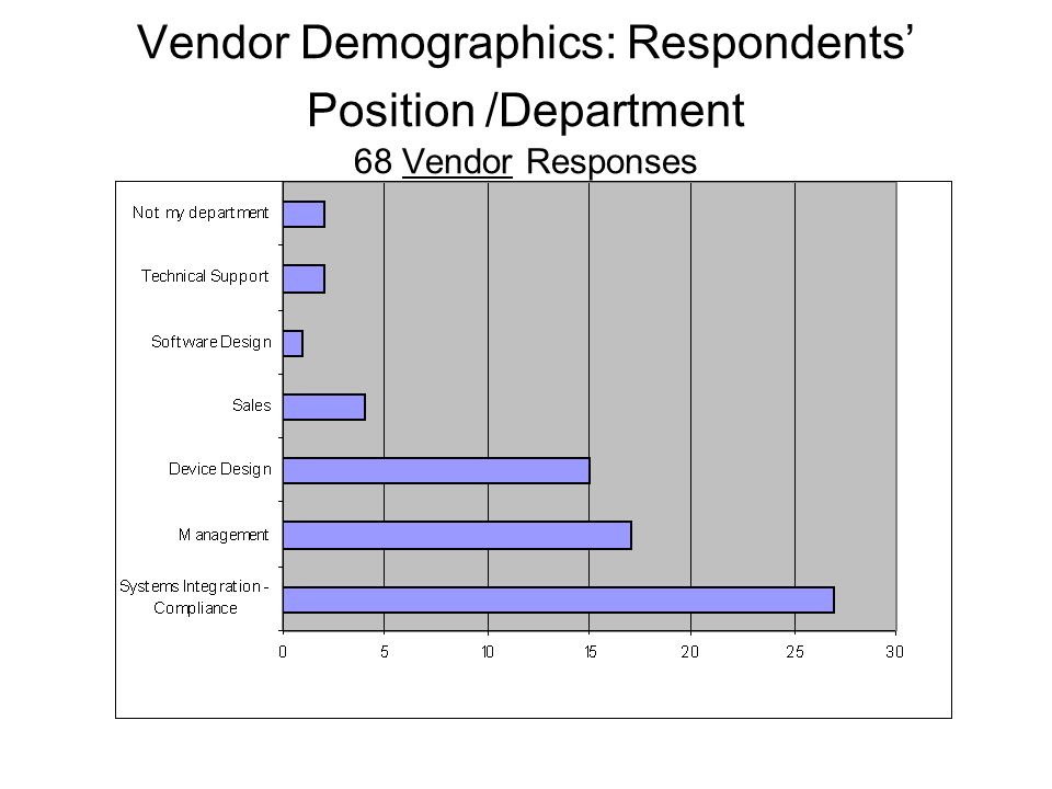 Vendor Demographics: Respondents Position /Department 68 Vendor Responses