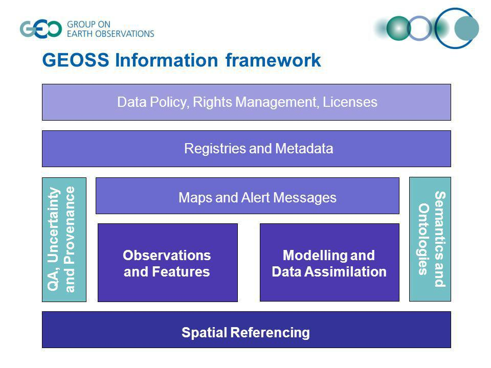 GEOSS Information framework Spatial Referencing Geophysical Observations Observations and Features Modelling and Data Assimilation Maps and Alert Mess