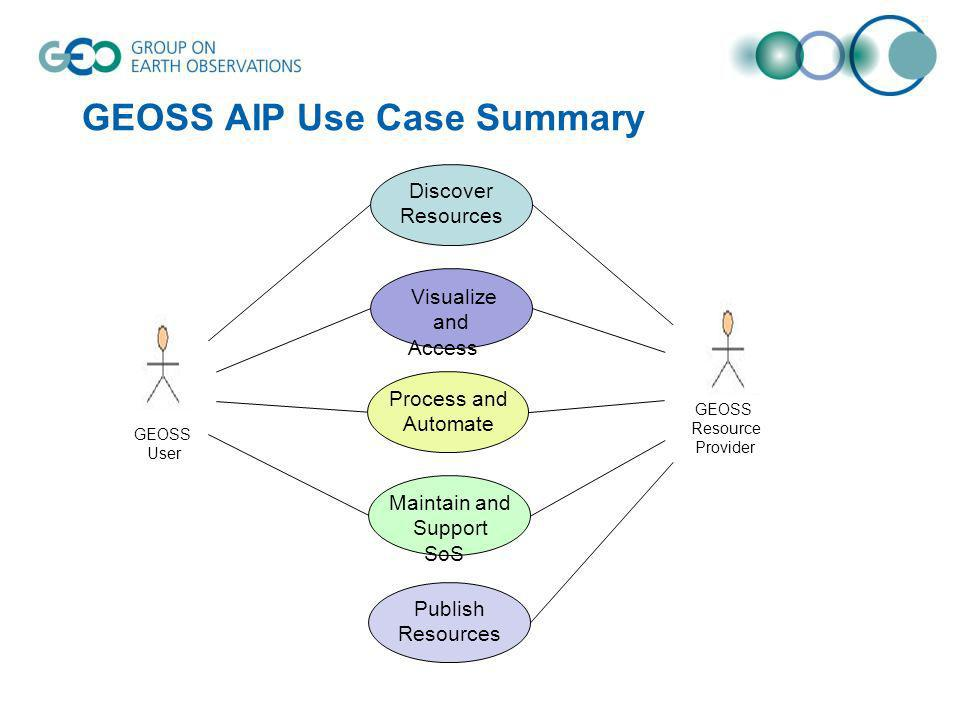 Publish Resources Discover Resources Visualize and Access Process and Automate Maintain and Support SoS GEOSS User GEOSS Resource Provider GEOSS AIP U