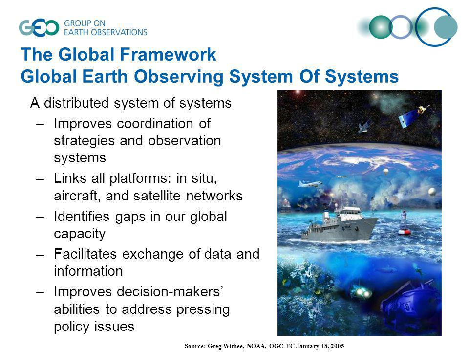 The Global Framework Global Earth Observing System Of Systems A distributed system of systems –Improves coordination of strategies and observation sys