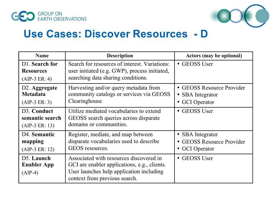 Use Cases: Discover Resources - D