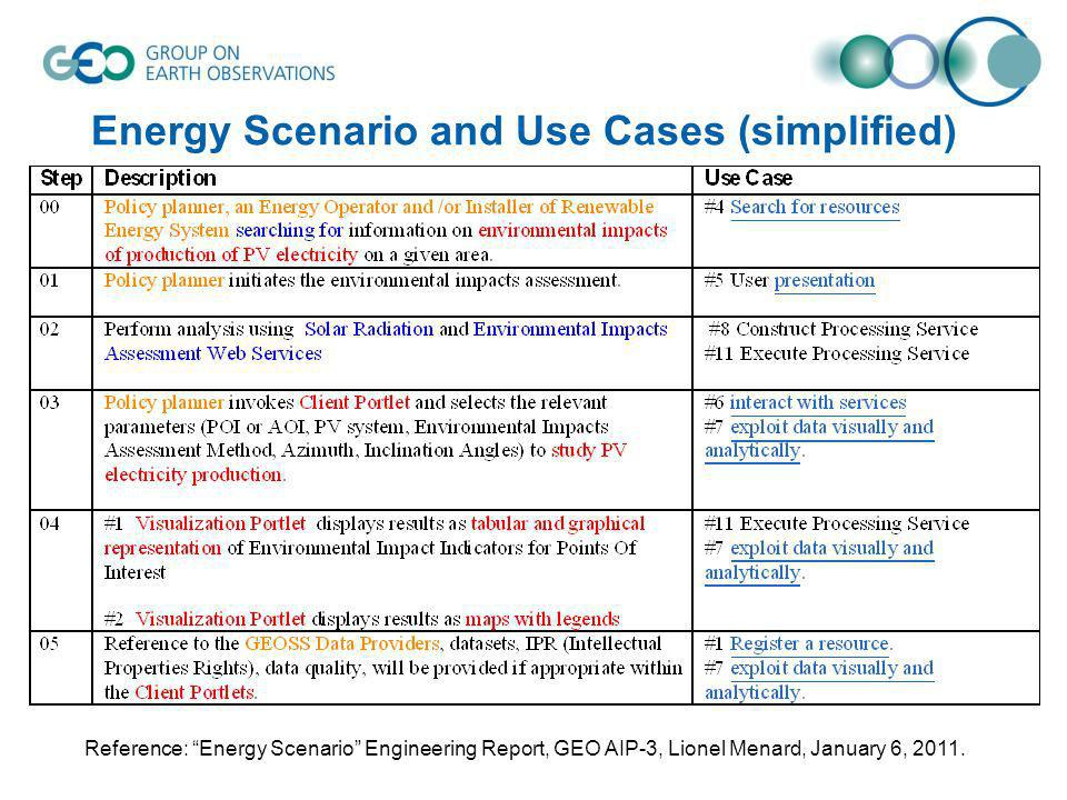 Energy Scenario and Use Cases (simplified) Reference: Energy Scenario Engineering Report, GEO AIP-3, Lionel Menard, January 6, 2011.