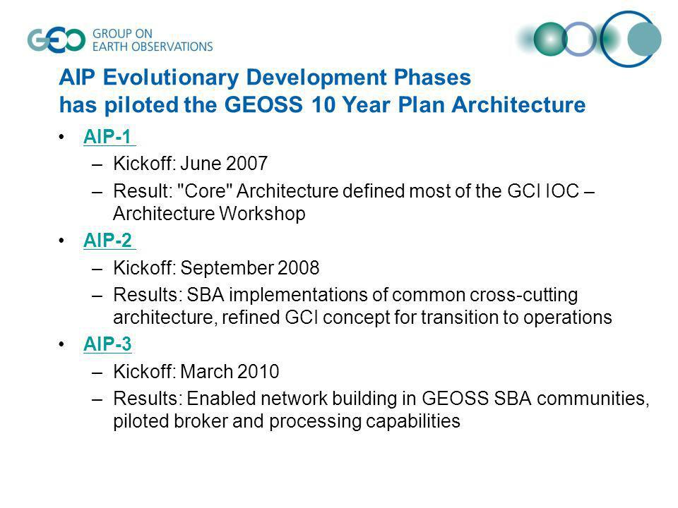 AIP Evolutionary Development Phases has piloted the GEOSS 10 Year Plan Architecture AIP-1 –Kickoff: June 2007 –Result: