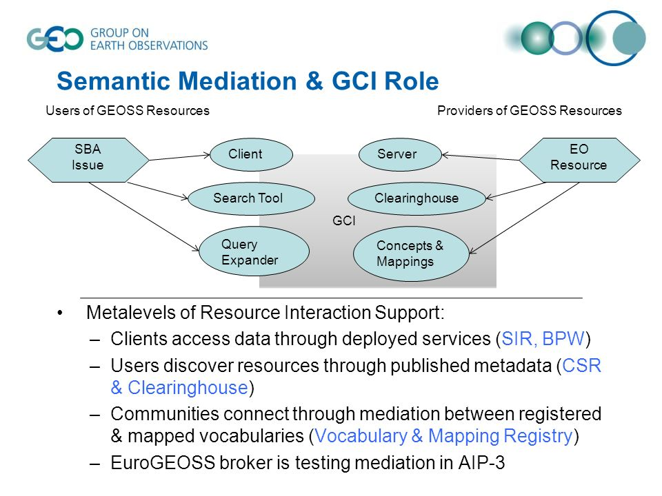 GCI Semantic Mediation & GCI Role Metalevels of Resource Interaction Support: –Clients access data through deployed services (SIR, BPW) –Users discove
