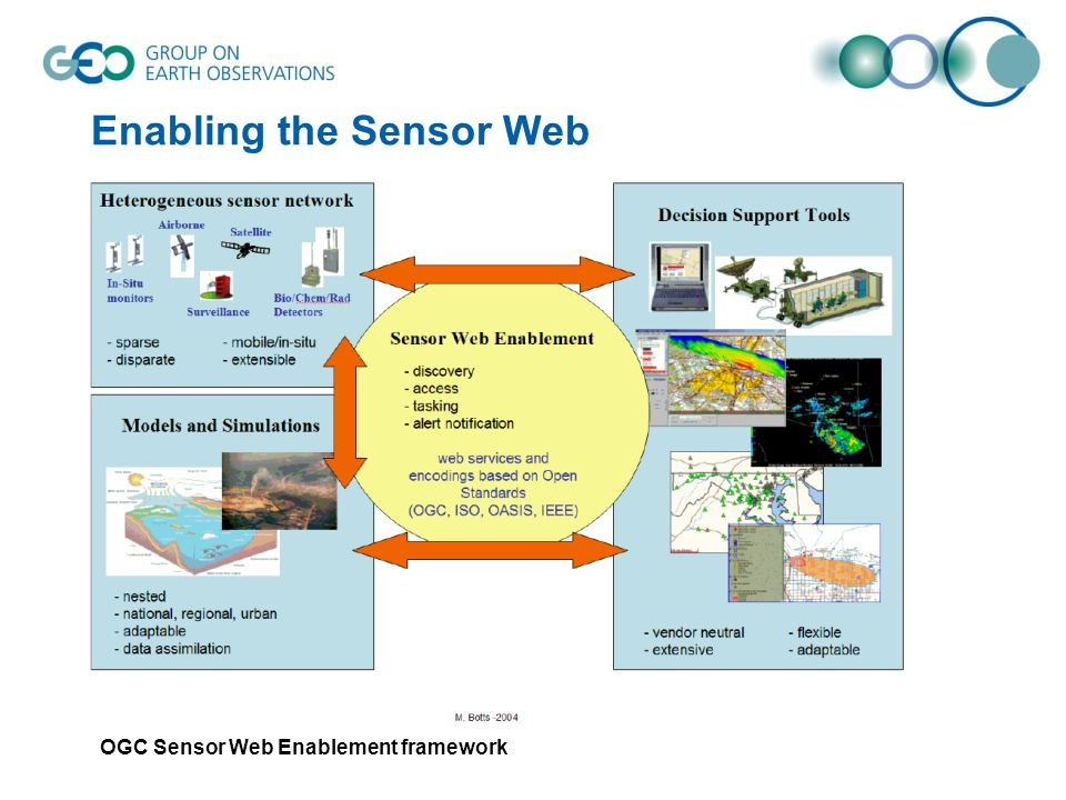 Enabling the Sensor Web OGC Sensor Web Enablement framework
