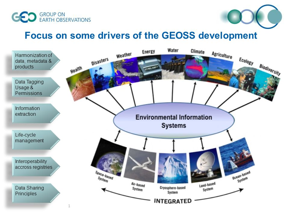 Focus on some drivers of the GEOSS development Data Sharing Principles Life-cycle management Information extraction Data Tagging Usage & Permissions H