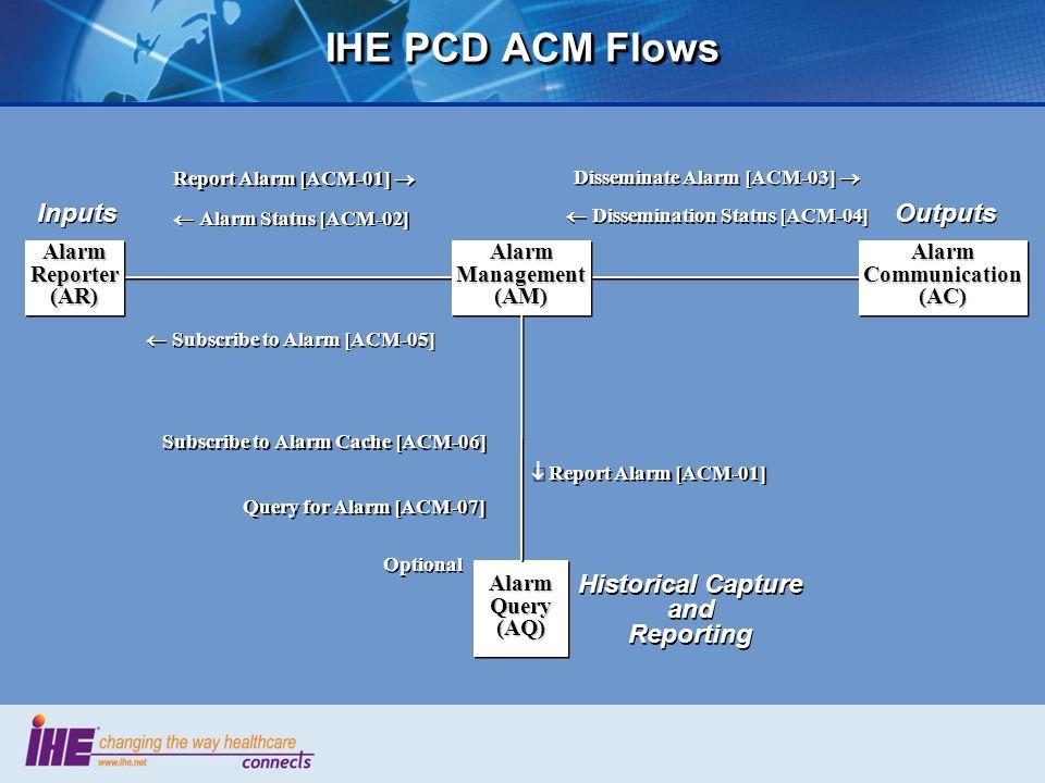IHE PCD ACM Flows AlarmCommunication(AC)AlarmCommunication(AC)AlarmManagement(AM)AlarmManagement(AM)AlarmReporter(AR)AlarmReporter(AR) AlarmQuery(AQ)A