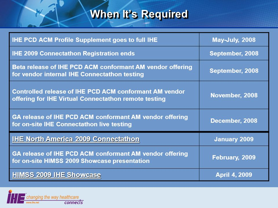 When Its Required IHE PCD ACM Profile Supplement goes to full IHEMay-July, 2008 IHE 2009 Connectathon Registration endsSeptember, 2008 Beta release of