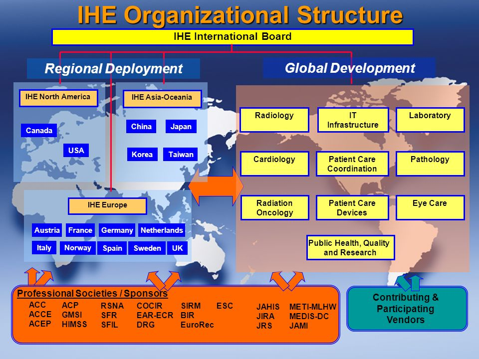 33 IHE Organizational Structure Contributing & Participating Vendors IHE Europe IHE North America France USA Canada IHE Asia-Oceania Japan KoreaTaiwan Netherlands Spain Sweden UK Italy Germany Norway China Austria ACC ACCE ACEP JAHIS JIRA JRS METI-MLHW MEDIS-DC JAMI RSNA SFR SFIL SIRM BIR EuroRec COCIR EAR-ECR DRG ESC Professional Societies / Sponsors ACP GMSI HIMSS IHE International Board Regional Deployment Global Development Radiology Cardiology IT Infrastructure Patient Care Coordination Patient Care Devices Laboratory Pathology Eye CareRadiation Oncology Public Health, Quality and Research
