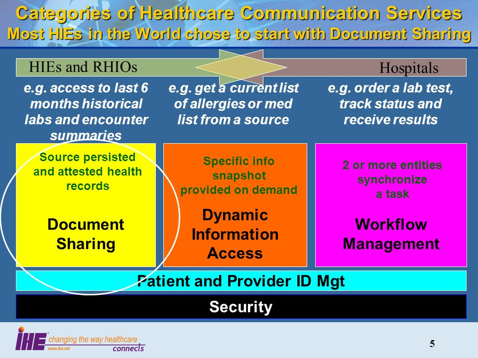 5 Categories of Healthcare Communication Services Most HIEs in the World chose to start with Document Sharing Security Document Sharing Patient and Provider ID Mgt Dynamic Information Access Workflow Management Source persisted and attested health records Specific info snapshot provided on demand 2 or more entities synchronize a task e.g.