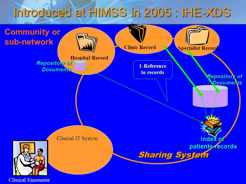 7 Community or sub-network Clinical Encounter Clinical IT System Sharing System Clinic Record Specialist Record Hospital Record Introduced at HIMSS in 2005 : IHE-XDS 1-Reference to records Repository of Documents Index of patients records