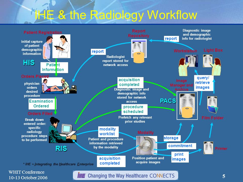 WHIT Conference 10-13 October 2006 4 Evolution of IHE Domains Radiology IT Infrastructure for Healthcare Cardiology Laboratory Radiation Oncology Pati