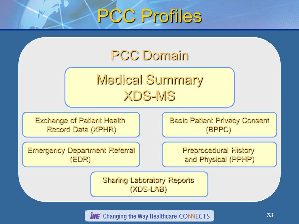 33 PCC Profiles PCC Domain Medical Summary XDS-MS Exchange of Patient Health Record Data (XPHR) Emergency Department Referral (EDR) Basic Patient Priv