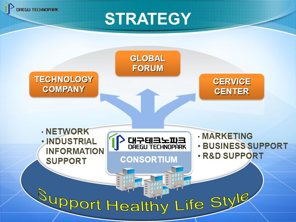 CONSORTIUM MARKETING BUSINESS SUPPORT R&D SUPPORT NETWORK INDUSTRIAL INFORMATION SUPPORT TECHNOLOGYCOMPANYTECHNOLOGYCOMPANY GLOBAL FORUM CERVICE CENTER STRATEGY