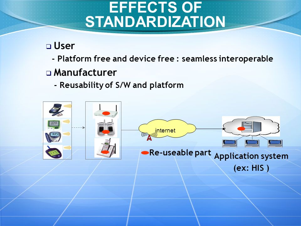 User - Platform free and device free : seamless interoperable Manufacturer - Reusability of S/W and platform Application system (ex: HIS ) internet Re-useable part EFFECTS OF STANDARDIZATION