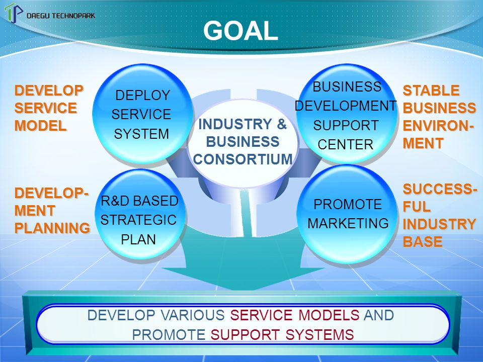 INDUSTRY & BUSINESS CONSORTIUM GOAL DEPLOY SERVICE SYSTEM PROMOTE MARKETING R&D BASED STRATEGIC PLAN BUSINESS DEVELOPMENT SUPPORT CENTER DEVELOP VARIOUS SERVICE MODELS AND PROMOTE SUPPORT SYSTEMS STABLE BUSINESS ENVIRON- MENT SUCCESS-FULINDUSTRYBASE DEVELOP- MENT PLANNING DEVELOPSERVICEMODEL
