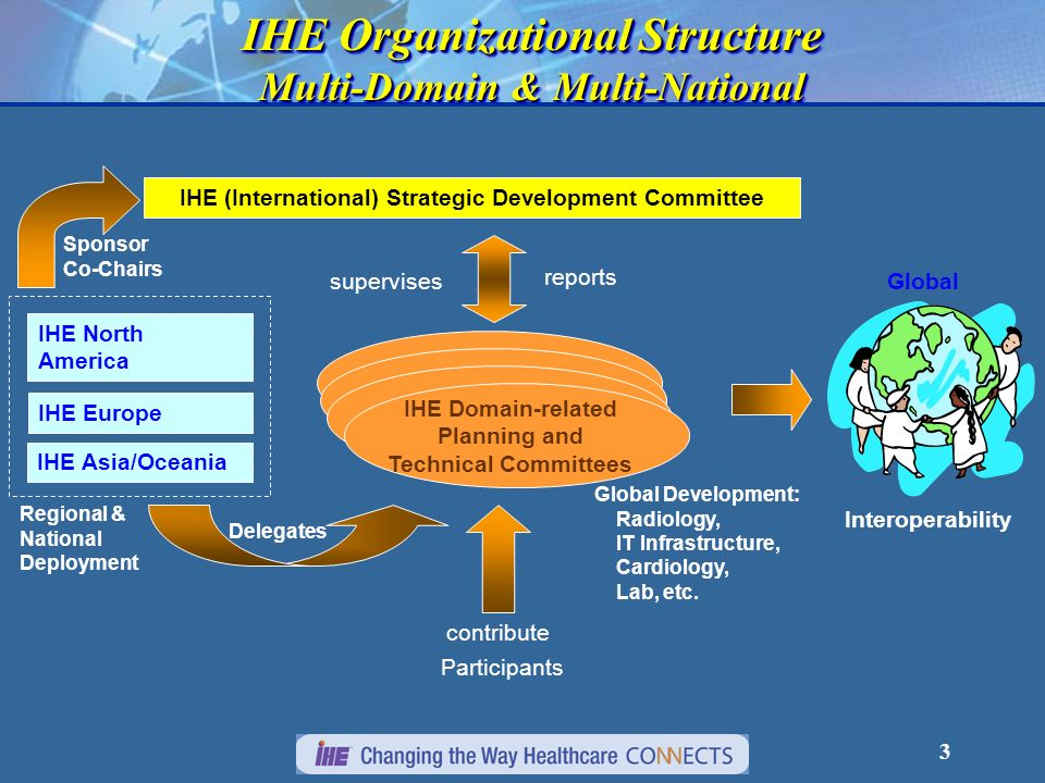 3 IHE Organizational Structure Multi-Domain & Multi-National IHE Organizational Structure Multi-Domain & Multi-National Participants contribute Global Development: Radiology, IT Infrastructure, Cardiology, Lab, etc.