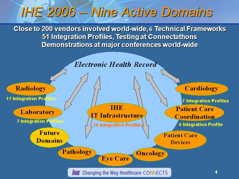 4 IHE 2006 – Nine Active Domains Close to 200 vendors involved world-wide, 6 Technical Frameworks 51 Integration Profiles, Testing at Connectathons Demonstrations at major conferences world-wide