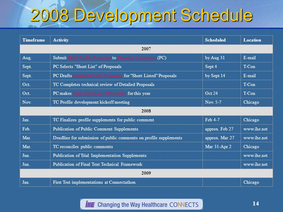 14 2008 Development Schedule TimeframeActivityScheduledLocation 2007 Aug.Submit Brief Profile Proposals to Planning Committee (PC)Brief Profile ProposalsPlanning Committeeby Aug 31E-mail Sept.PC Selects Short List of ProposalsSept 4T-Con Sept.PC Drafts Detailed Profile Proposals for Short Listed ProposalsDetailed Profile Proposalsby Sept 14E-mail Oct.TC Completes technical review of Detailed ProposalsT-Con Oct.PC makes Final Selection of Proposals for this yearFinal Selection of ProposalsOct 24T-Con Nov.TC Profile development kickoff meetingNov.