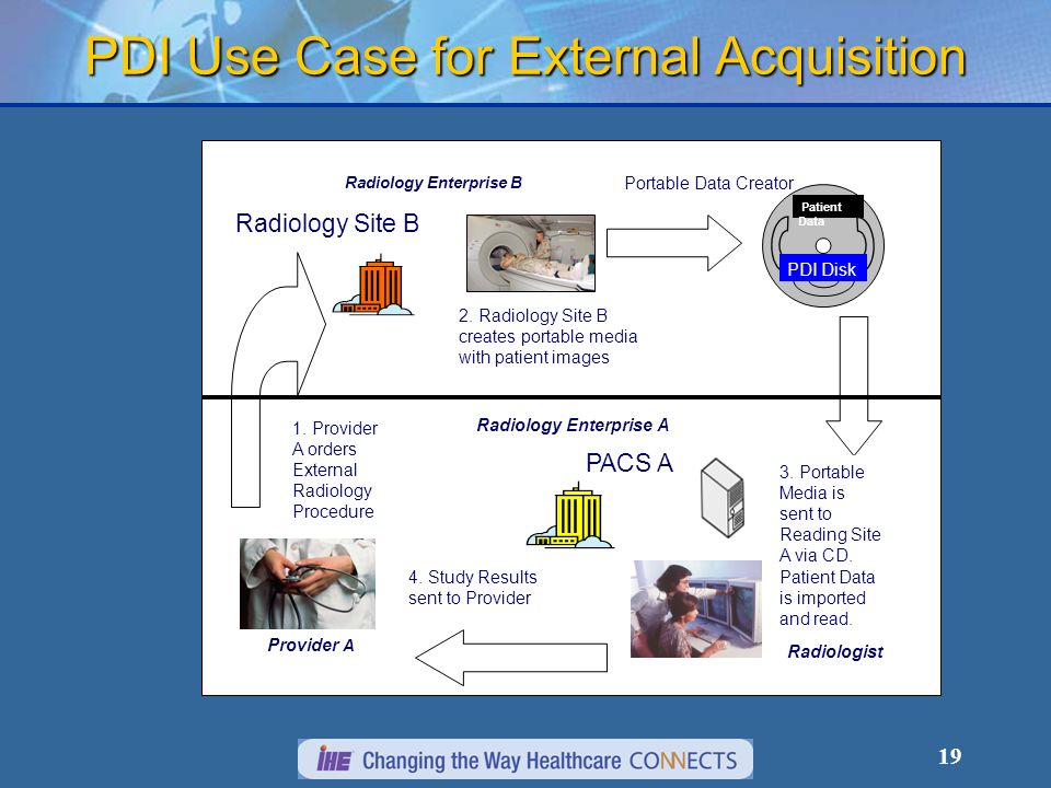 19 PDI Use Case for External Acquisition Radiology Enterprise A Radiology Enterprise B Provider A Radiology Site B PACS A Portable Data Creator Patient Data 2.