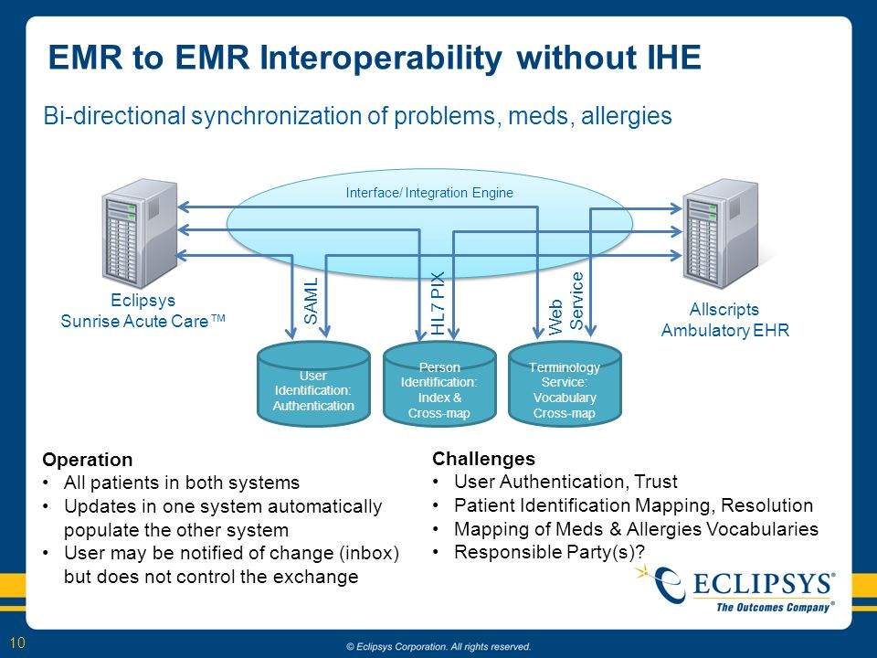 10 EMR to EMR Interoperability without IHE Bi-directional synchronization of problems, meds, allergies Interface/ Integration Engine Person Identifica
