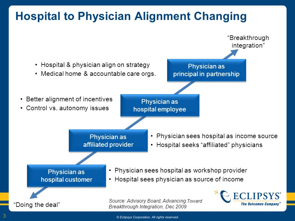 3 Hospital to Physician Alignment Changing Source: Advisory Board, Advancing Toward Breakthrough Integration, Dec 2009 Physician as hospital customer