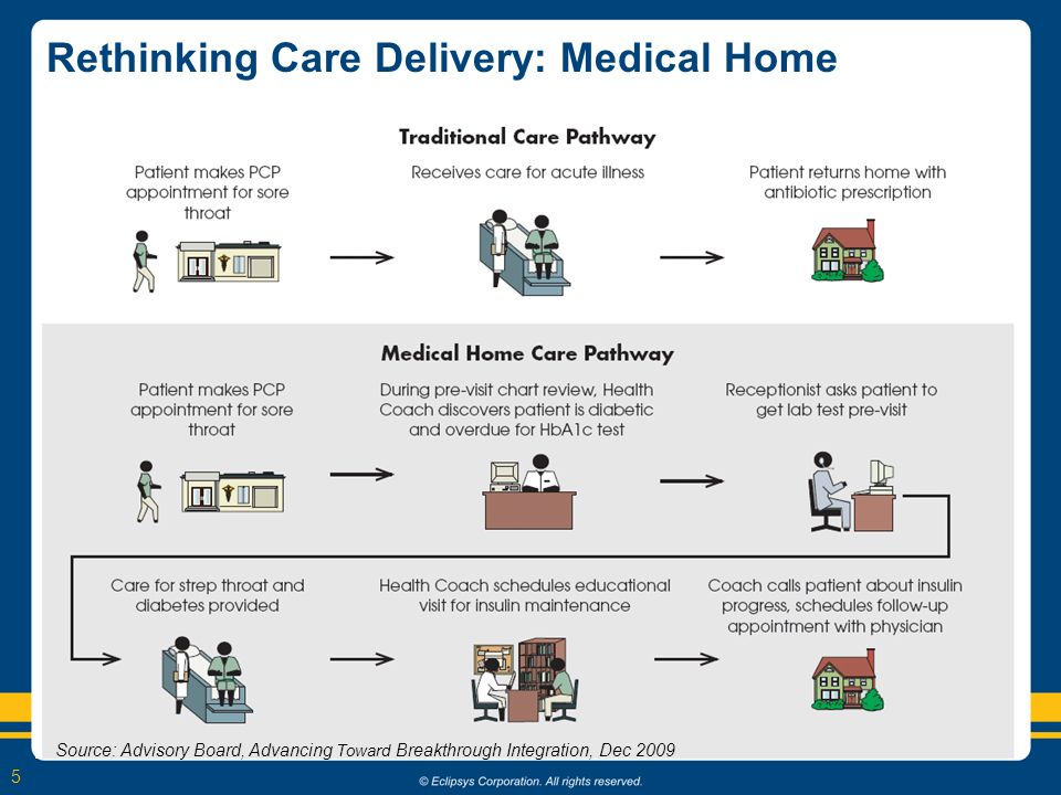 5 Rethinking Care Delivery: Medical Home Source: Advisory Board, Advancing Toward Breakthrough Integration, Dec 2009