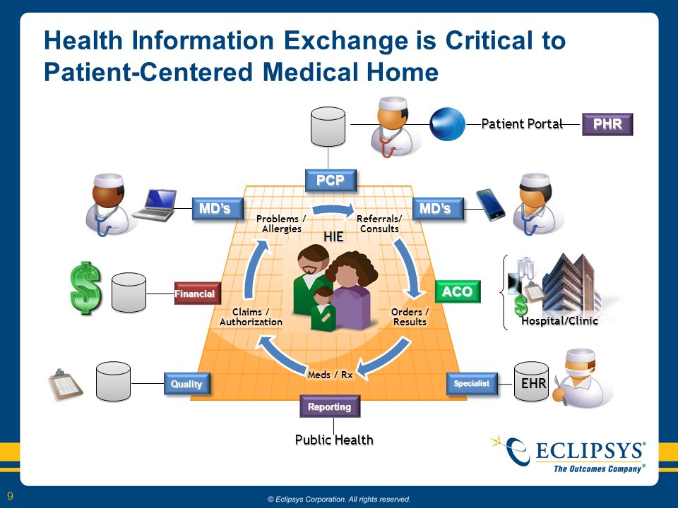 9 ACO Financial Reporting QualityQualitySpecialistSpecialist MDsMDsMDsMDs PCPPCP Health Information Exchange is Critical to Patient-Centered Medical H