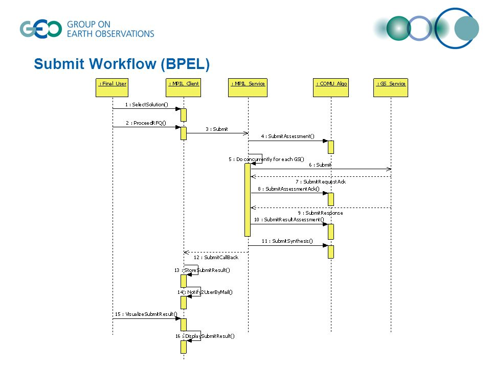 Submit Workflow (BPEL)