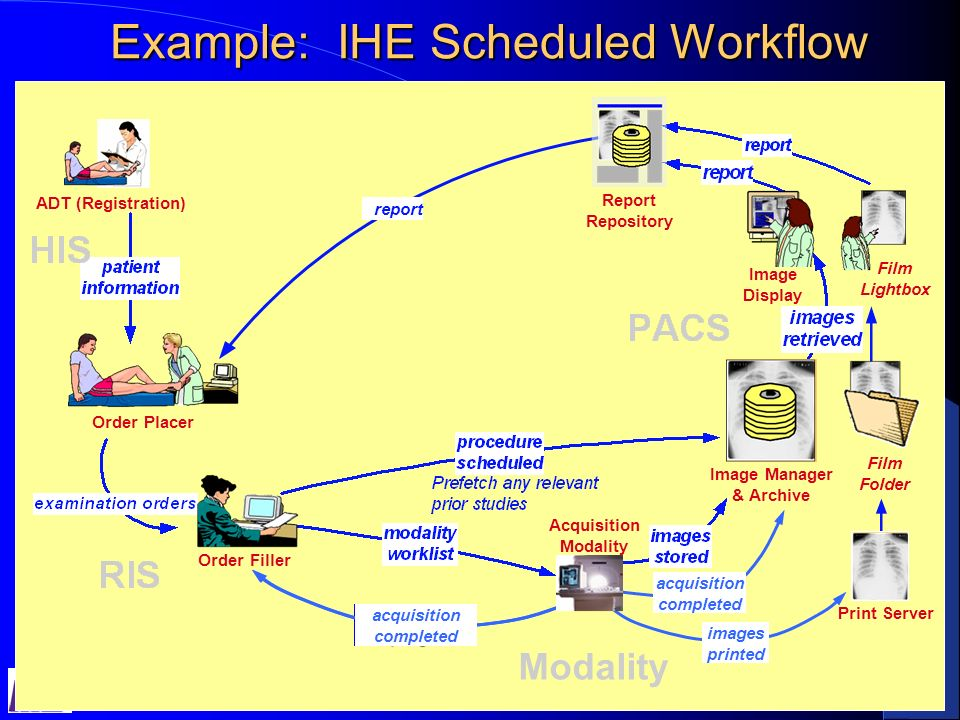 16 IHE Radiology Integration Profiles Patient Info.
