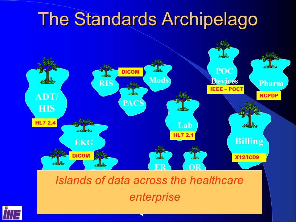 3 What IT Standards Enable Greater efficiency and cost savings The ability to make best of breed purchasing decisions Better and more timely communication of medical information Improved patient safety Data for outcomes analysis and decision support The potential to build a system of evidence-based medicine The potential to develop a truly comprehensive and portable EHR So why havent standards solved all of healthcares interoperability issues
