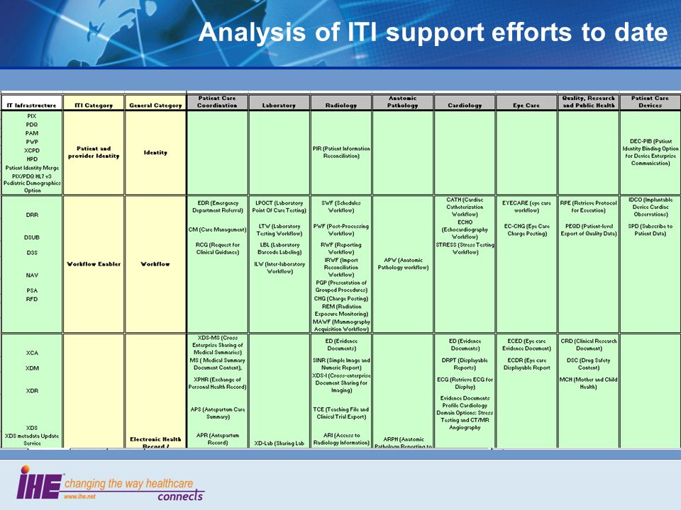 Analysis of ITI support efforts to date