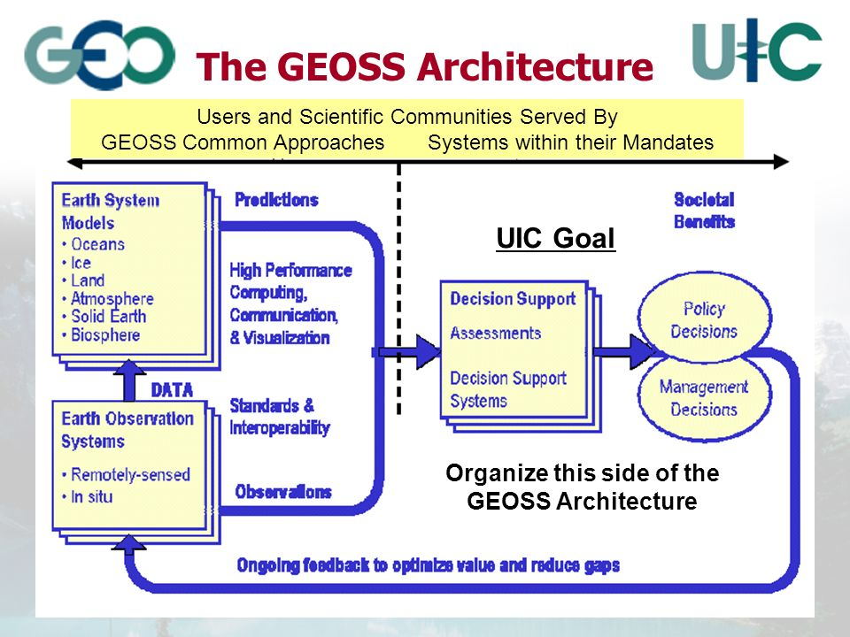 The GEOSS Architecture Users and Scientific Communities Served By GEOSS Common Approaches Systems within their Mandates UIC Goal Organize this side of the GEOSS Architecture